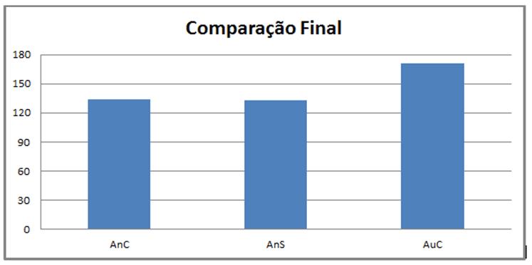 Gráfico 7: Resultado dos níveis das variáveis ansiedades e autoconfiança