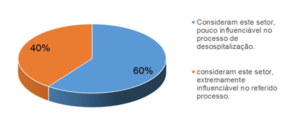 Gráfico 8 - NIR, e sua influência no processo. Fonte: Pesquisa documental – 2015