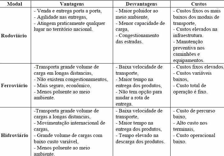 Tabela 1- Análise de Vantagens e Desvantagens do Transporte Hidroviário. Fonte: SARAIVA&MAEHLER, 2013.