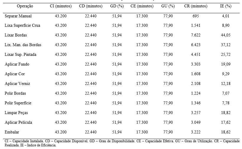 Tabela 1 – Capacidade de Produção
