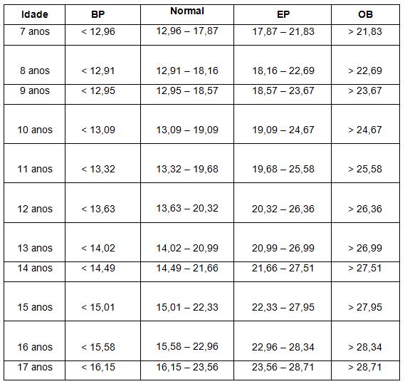 Tabela 1 – Classificação do IMC Masculino. BP = Baixo Peso; EP = Excesso de Peso; OB = Obesidade