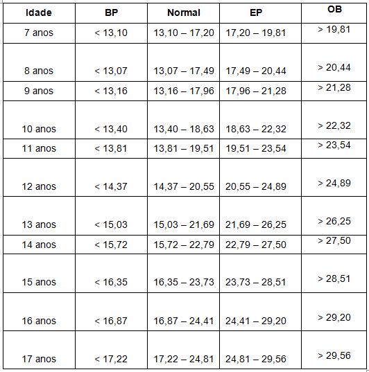 Tabela 2 - Classificação do IMC Feminino. BP = Baixo Peso; EP = Excesso de Peso; OB = Obesidade