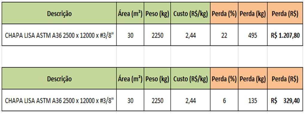 Tabela 3 - Representação do volume descartado em reais. Fonte: O próprio autor
