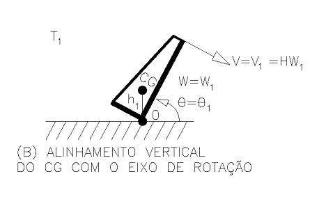Figura 15 - Alinhamento vertical do CG com o eixo de rotação. Fonte: Desenho do Autor – Cálculo de Engº Alan Ferreirós