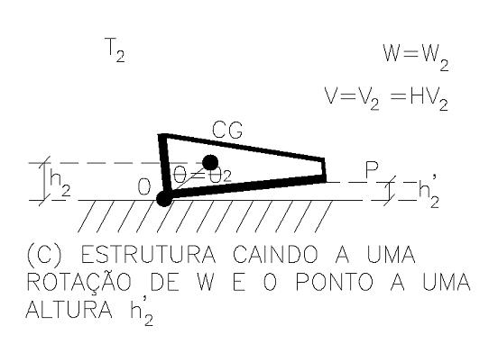 """Figura 16 - Estrutura caindo a uma rotação de """"w"""" e """"0"""" ponto a uma altura h2. Fonte: Desenho do Autor – Cálculo de Engº Alan Ferreirós"""