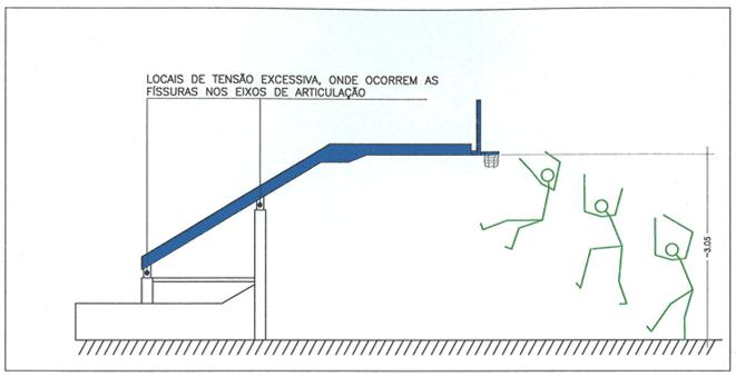 Figura 31 – Ilustração esquemática de uma tabela móvel tipo 1 e 2, em repouso e a sobrecarga possível sobre o corpo do usuário ou atleta. Fonte: Desenho do Autor