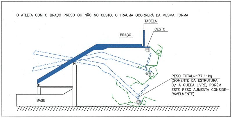 Figura 32 – Ilustração esquemática de uma tabela móvel tipo 1 e 2, em repouso e a sobrecarga possível sobre o corpo do usuário ou atleta, quando em movimento. Fonte: Desenho do Autor