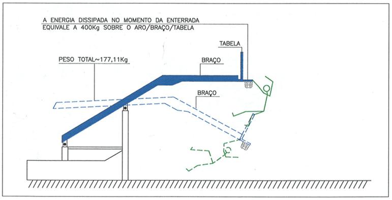 Figura 34 – Ilustração esquemática de uma tabela móvel tipo 1 e 2, em repouso e a sobrecarga possível sobre o corpo do usuário ou atleta. Fonte: Desenho do Autor