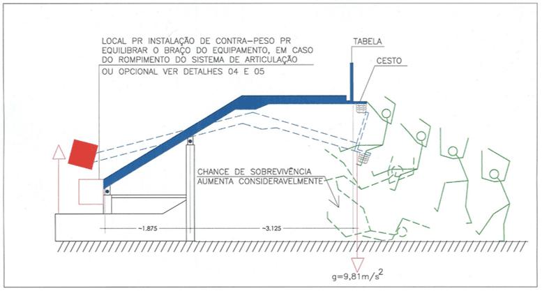 Figura 35 – Ilustração esquemática de uma tabela móvel tipo 1 e 2, em repouso e a sobrecarga possível sobre o corpo do usuário ou atleta. Fonte: Desenho do Autor