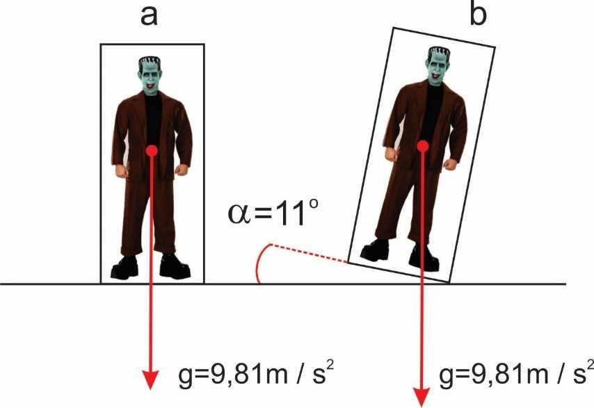 Figura 4 - Ângulo necessário para causar equilíbrio instável em um corpo magro e alto. Desenho: Fabio Fafers