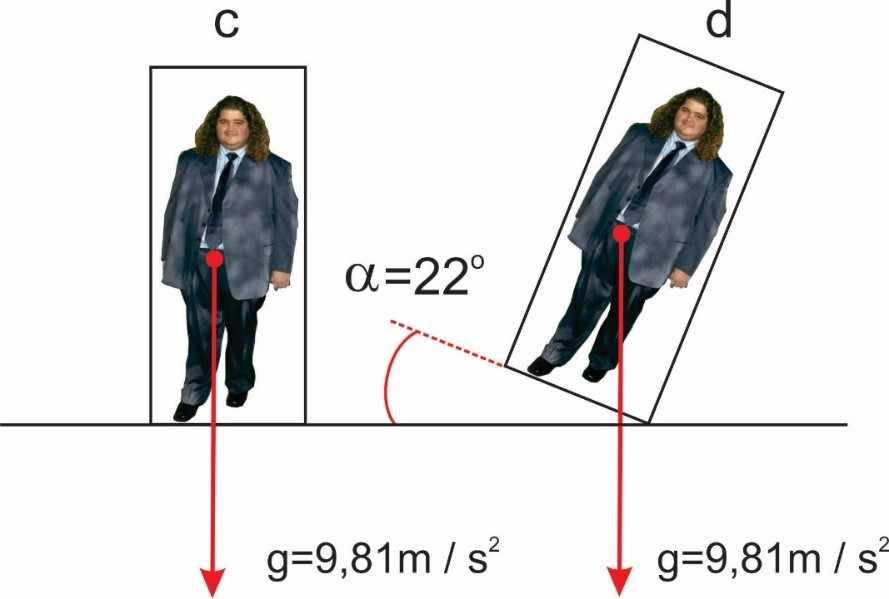 Figura 5 - Ângulo necessário para causar equilíbrio instável em um corpo baixo e obeso. Desenho: Fabio Fafers