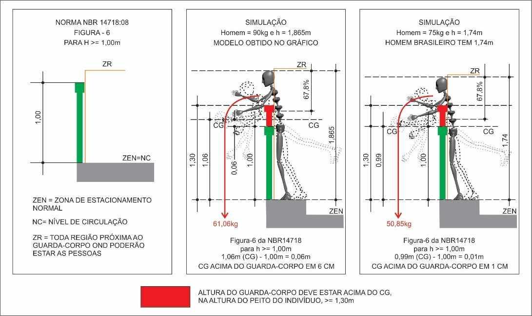 Figura 9 - Simulação entre altura do CG de um indivíduo com estatura de 1,74 m e outro com 1,865m, conforme figura 6 – altura do topo de guarda corpo >=1,00m da norma NBR 14718:2008 - Guarda-corpo. Desenho: Fabio Fafers
