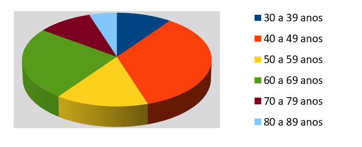 Graph 2: Age group of participants