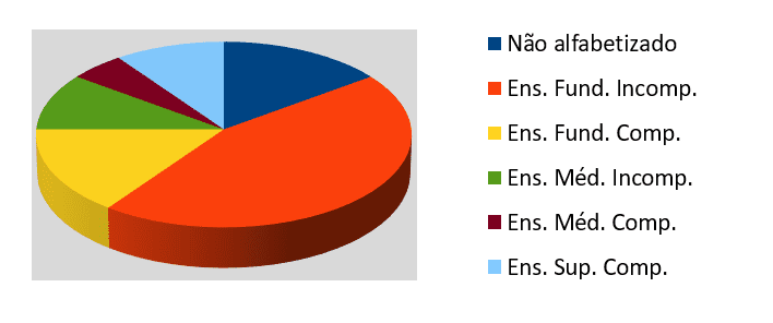 Graph 4: Participants' education