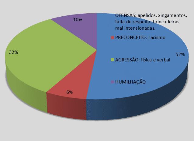 Gráfico 4 – quais as principais características do bullying?