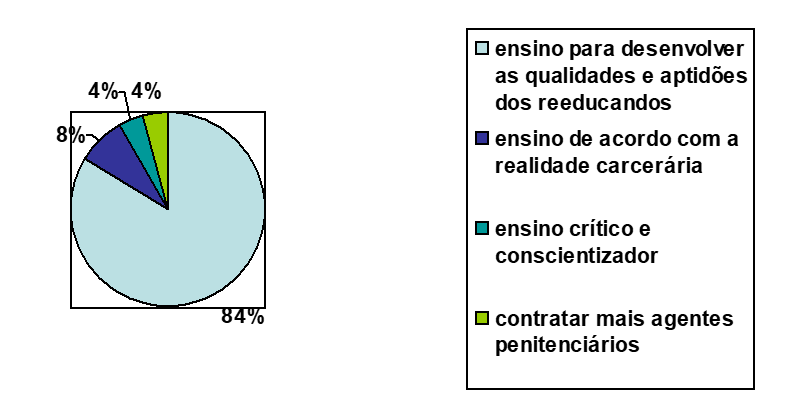 Gráfico 9 - O que pode ser modificado na área de ensino e aprendizagem para melhorar o aproveitamento dos reeducandos segundo o gerente da Penitenciária