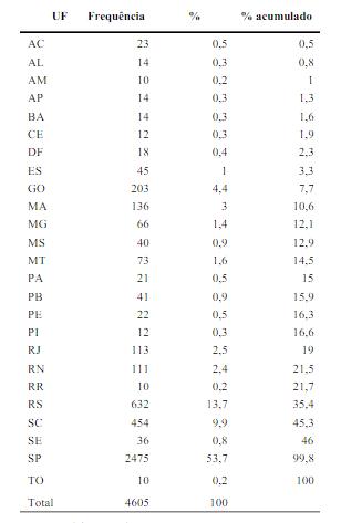 Tabela 1: Distribuição de Processos de Improbidade Administrativo Transitado e Julgado, por UF, entre 1992 e 2012.Autor: Denisson Silva.Titulo: Improbidade Administrativa no Brasil: Uma análise deoutput