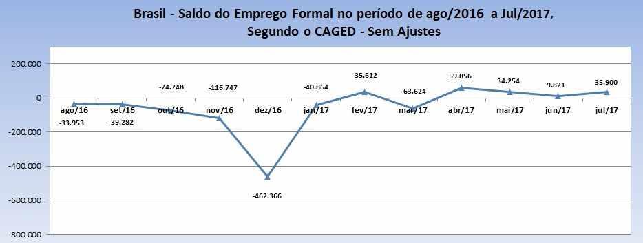 Figura 1 - Saldo do Emprego Formal - Fonte: CAGED/PDET, 2017