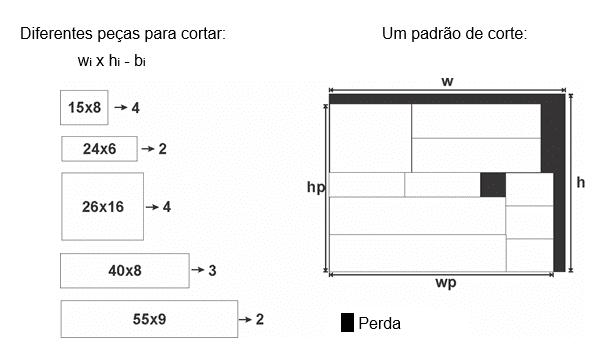 Figura 10 – Padrão de corte