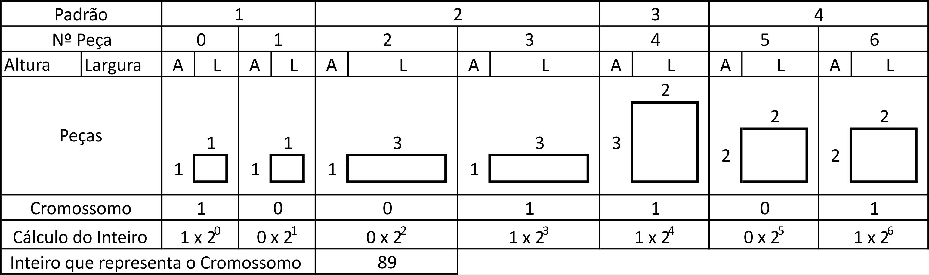 Figura 12 – Exemplo da Geração da População Inicial
