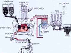 Figura 03 - Esquema da planta de produção de silício metálico.Fonte: John Wiley e filhos (2012)