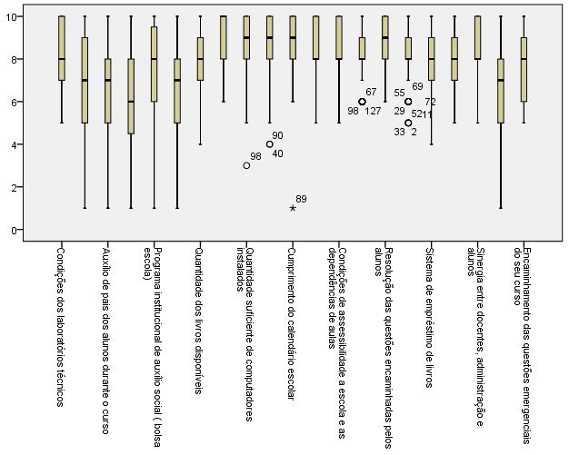 Figura 5 - Diagrama Boxplot da Estrutura da Escola - Fonte: Autor, 2017