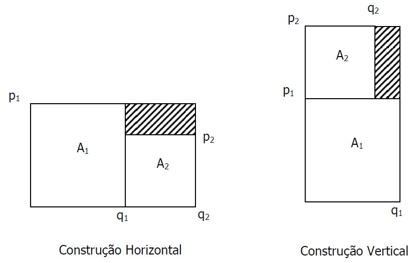 Figura 6 – Construção Horizontal e Construção Vertical