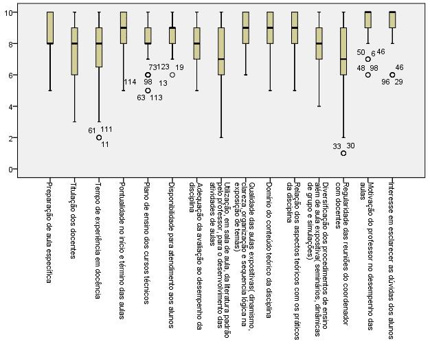 Figura 6 - Diagrama Boxplot do Corpo Docente - Fonte: Autor, 2017