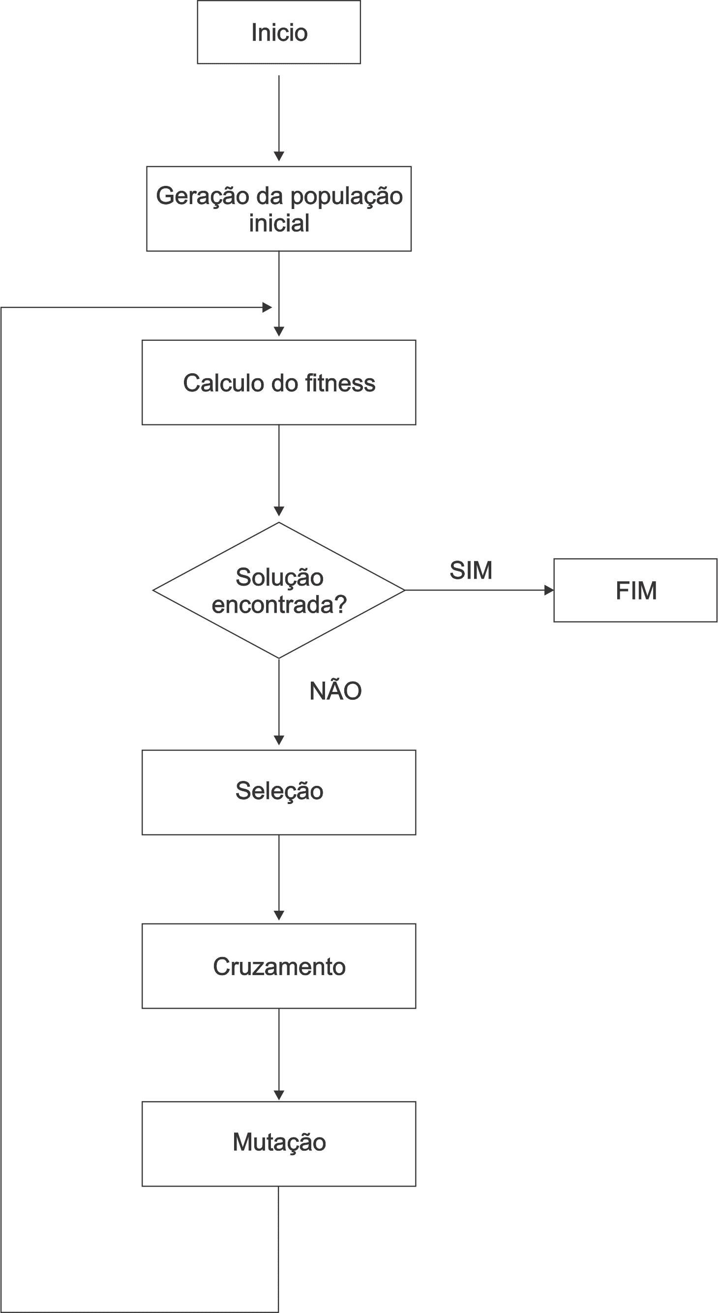 Figura 9 – Estrutura Básica do Algoritmo Genético