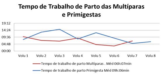 Gráfico 1 -Tempo de trabalho de parto das Multíparas e Primigestas.Fonte: Barros e Matos, 2017.