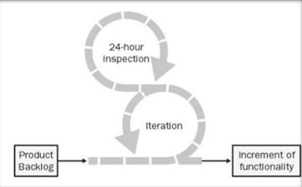 Figura 1: O Fluxo do Scrum – Adaptado de Schwaber (2004)