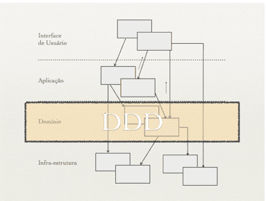 Figura 1 – Arquitetura sugerida para o DDD. Fonte: Cukier (2010)