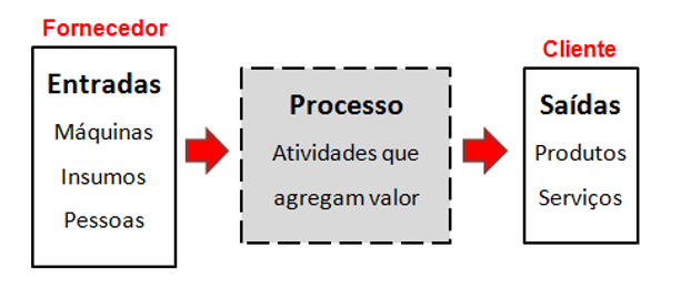 Figure 1 - Basic scheme of a process.Source: Campos, 1992 - with adaptations.