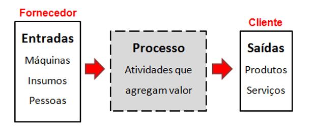 Figura 1 - Esquema básico de um processo.Fonte: Campos, 1992 – com adaptações.