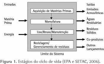Figura 1: Estágios do ciclo de vida.Fonte: adaptado de EPA e SETAC (2006)