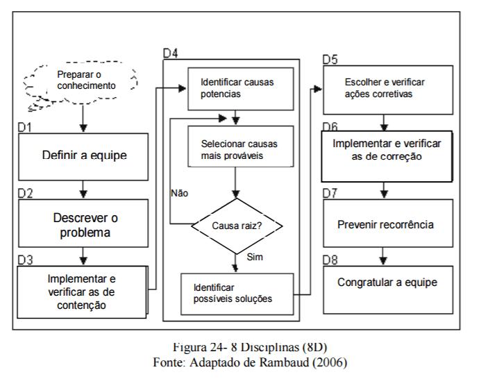 Figura 1 – Fluxograma da metodologia 8D para solução de problemas. Fonte: Elaborado por Terner (2008, p. 47) com base em Raumbaud (2011).