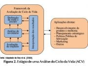 Figura 2: Estágio de uma Análise do Ciclo de Vida (ACV).Fonte: adaptado de Roy et al. (2009)