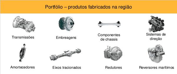 Figura 2 - Principais produtos da empresa e aplicações. Fonte: Empresa pesquisada (2013).