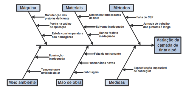 Figure 3 - Cause and Effect Diagram Model of an Industry.Source: Peinado, 2007.
