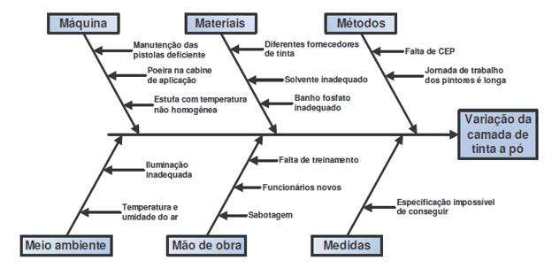 Figura 3 - Diagrama de causa y efecto Modelo de una industria.Fuente: Peinado de 2007.