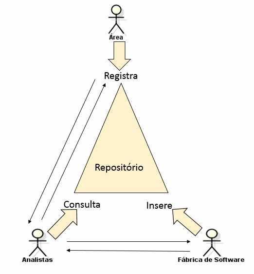 Figura 3: Papeis que compõe o cenário da abertura de OS