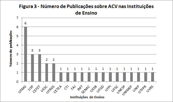 Figura 3 – Publicações relacionadas à ACV no período de 2007 a 2016 por Instituição de Ensino. Fonte: elaborado pelos autores