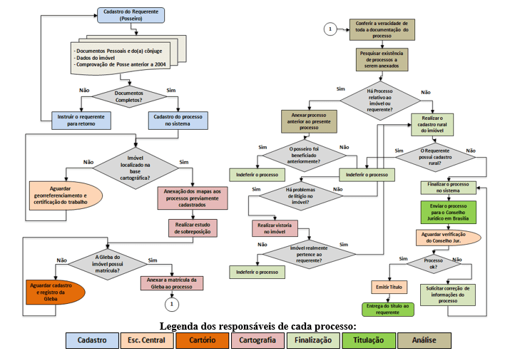 Figure 4 - Flow chart of the land regularization process.Source: Own author.