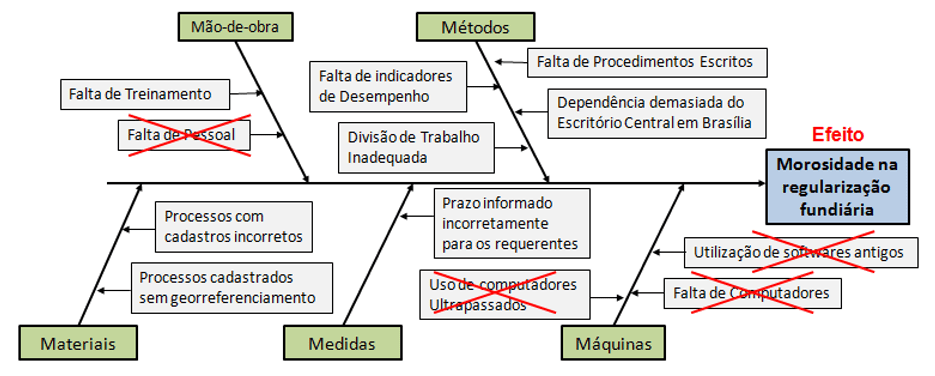 Figure 5 - Cause and Effect Diagram built.Source: Own author.