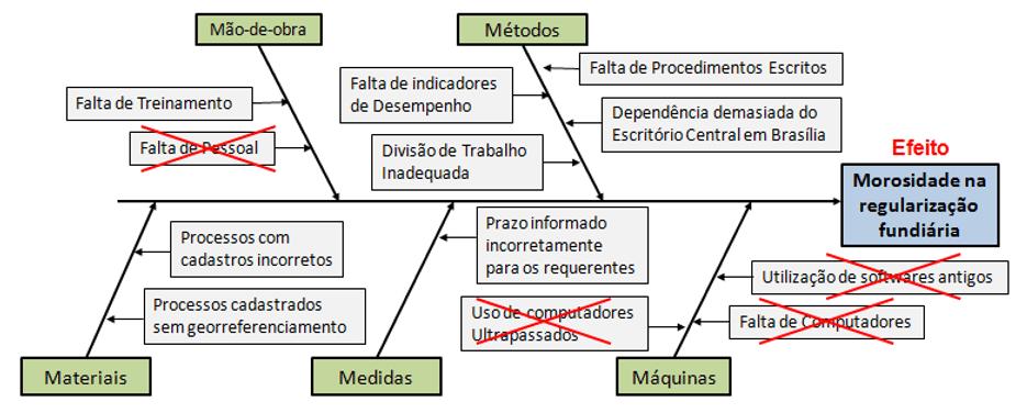 Figura 5 - Diagrama de Causa e Efeito construído.Fonte: Próprio autor.