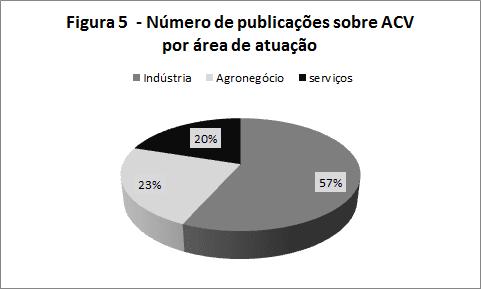 Figura 5 – Número de publicações sobre ACV por setor de aplicação. Fonte: elaborado pelos autores