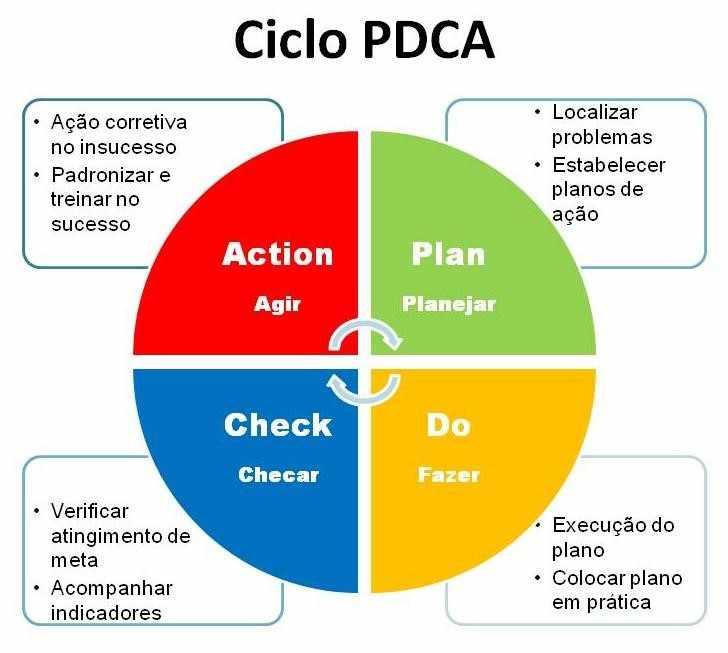 Figura 6 - Ciclo PDCA. Fonte: Sobre Administração