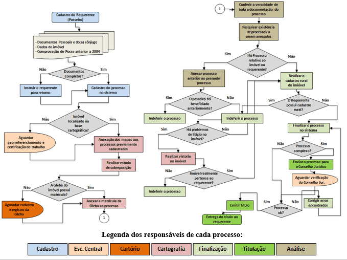 Figure 6 - Flow chart of the land regularization process.Source: Own author.