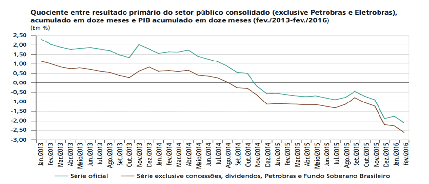 Graph 1 - Primary result of the public sector. Fonte: Mendonça, 2016.