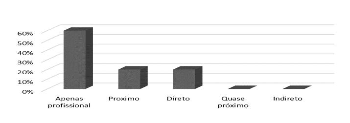 Gráfico 2 – Grau de proximidade com Euler. Fonte: Dados da pesquisa (2016)